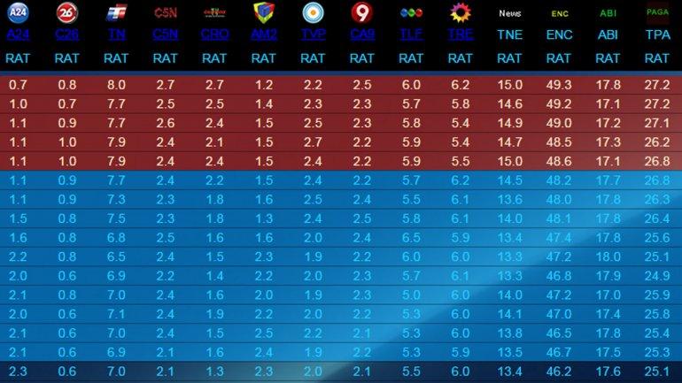 Ratings previos a la jura de Mauricio Macri