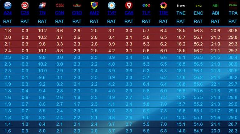 Ratings de la televisión tras la jura de Mauricio Macri