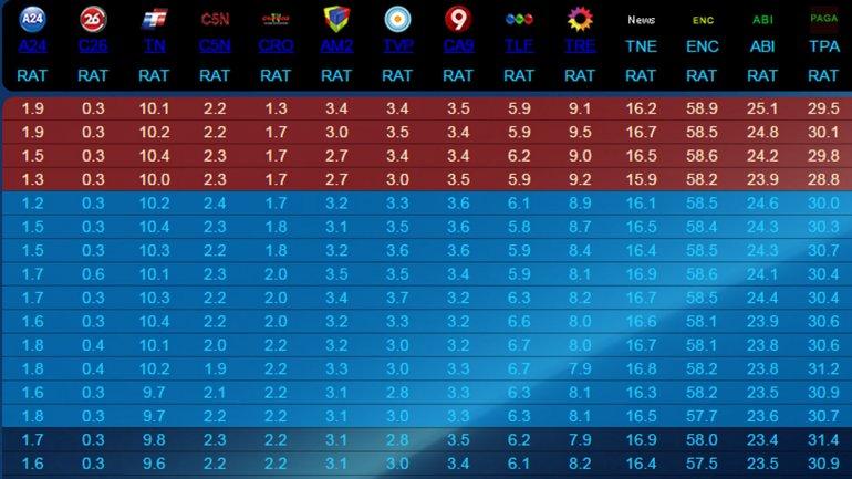 Ratings previos al acto de Mauricio Macri en la Casa Rosada