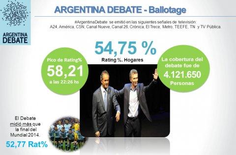 Medición de Ibope del Argentina Debate