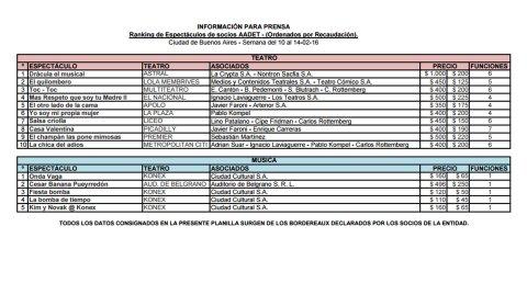 Planilla AADET del 8 al 14 de febrero: Marl del Plata y Villa Carlos Paz
