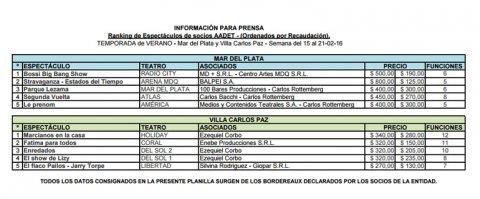 Planilla AADET del 15 al 21 de febrero: Mar del Plata y Villa Carlos Paz